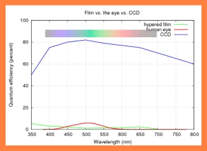 film_vs_eye_vs_ccd_color