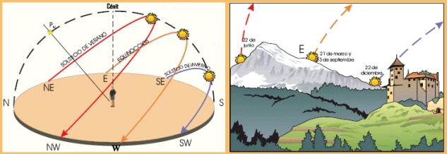 Posición diferentes salidas del Sol, según la época del año. Fuente Astrored.