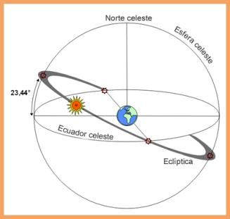 Oblicuidad de la Eclíptica. Considerando la Tierra quieta y el Sol moviéndose. Fuente: Wikipedia