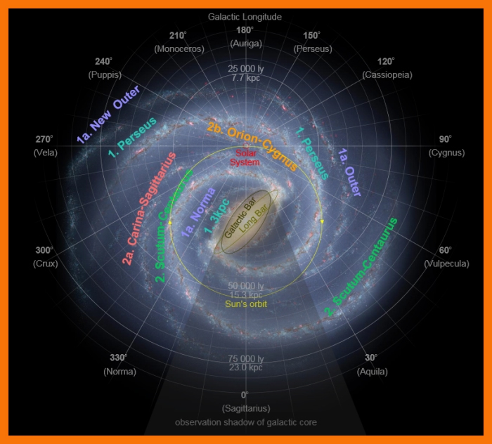 Artist's conception of the Milky Way annotated with arms