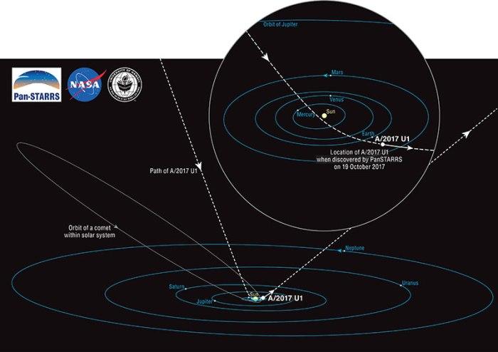 OrbitaA2017U1