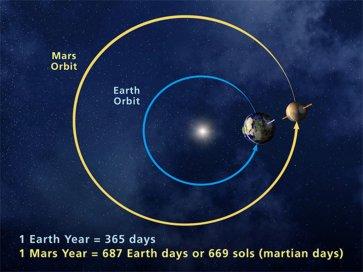 Mars_Orbit