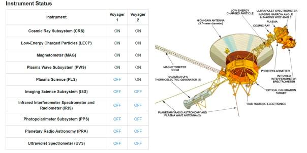 Estado_Actual_instrumentos_Voyager1y2