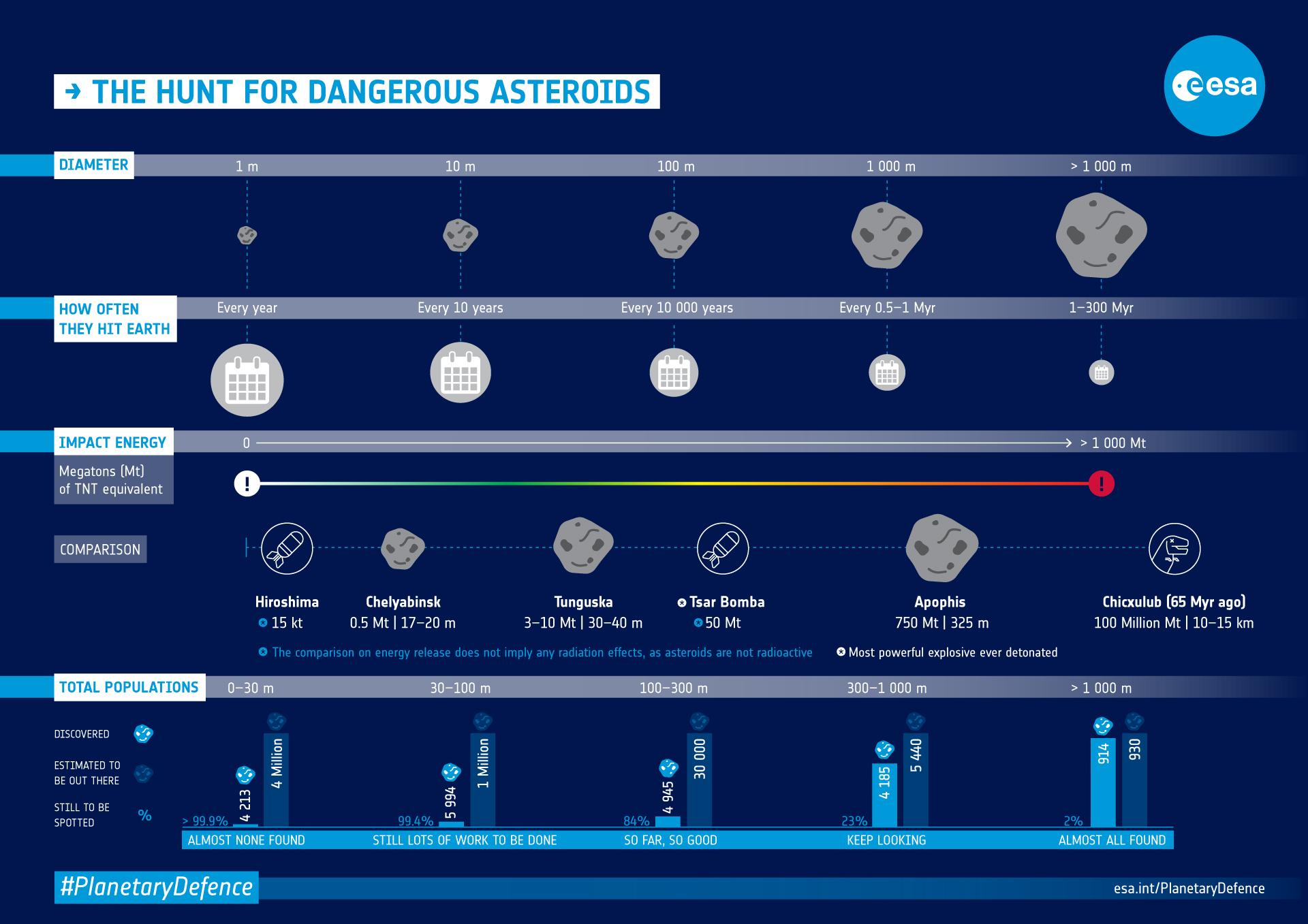 Asteroid_danger_explained