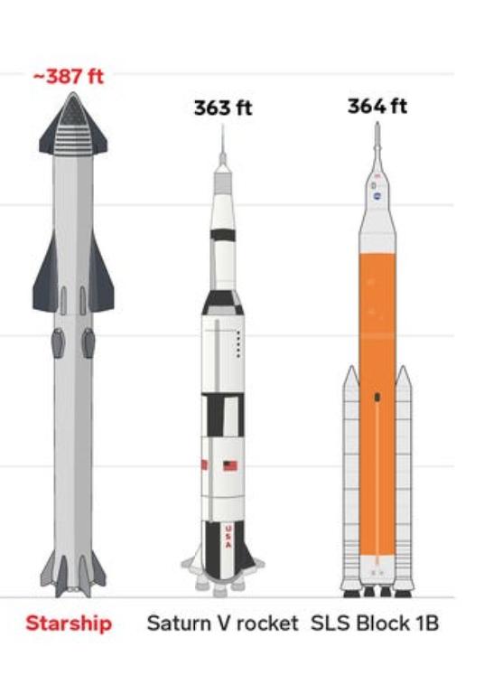Starship_SaturnoV_SLS